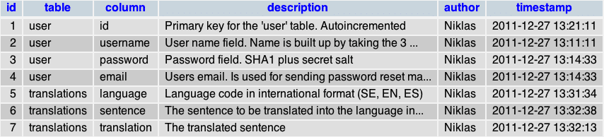Example of a table working as database documentation